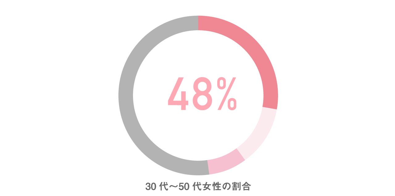 年齢別グラフ
