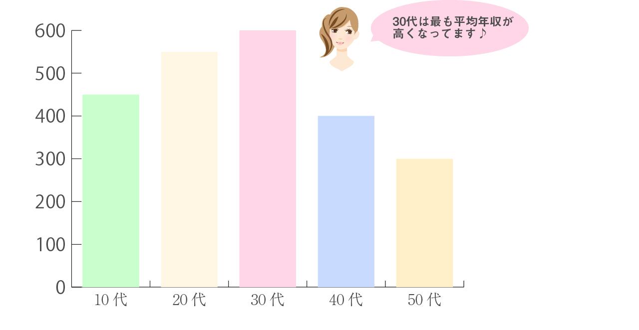 年収グラフ