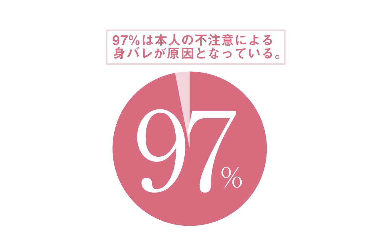 身バレの原因グラフ